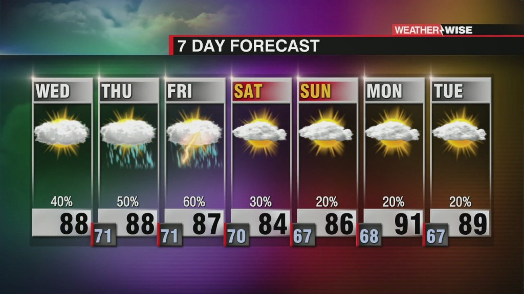 Steamy W/ More Scattered Storms