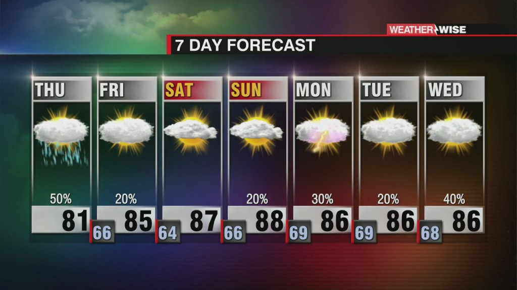 Rain And A Few Strong Storms Possible To End The Week