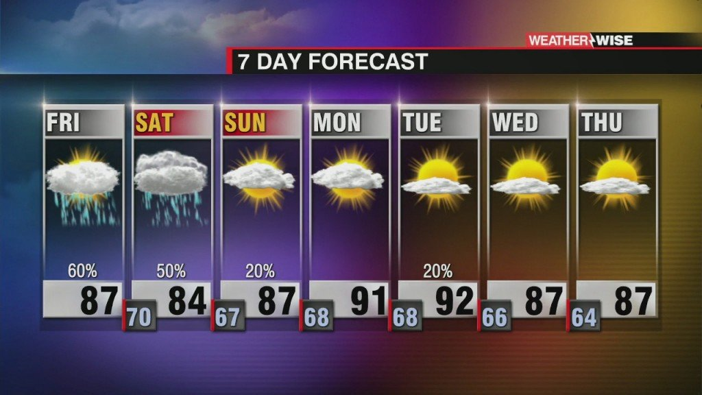 Flash Flood Watch For Friday's Storms