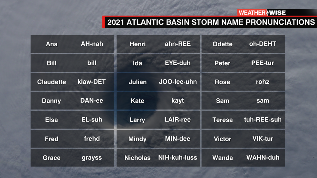 Storm Name Pronunciation Guide