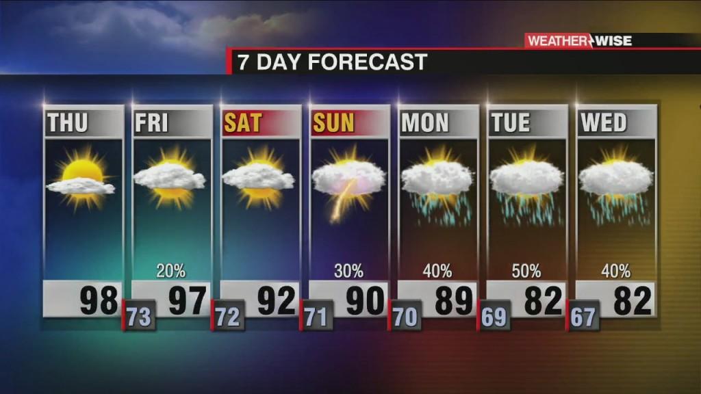 Steamy Forecast