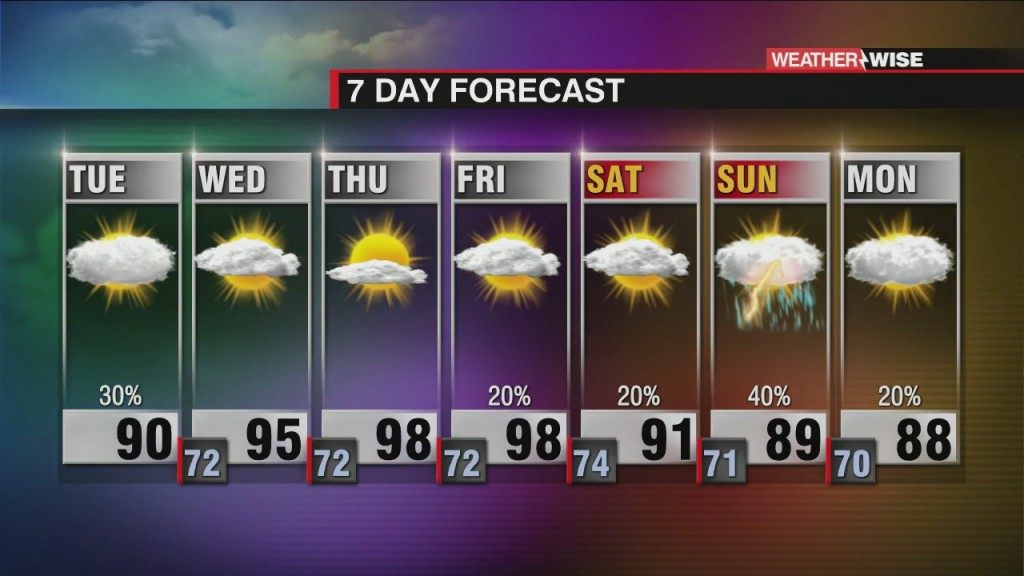Rain And Storm Chances Linger, High Heat Late Week