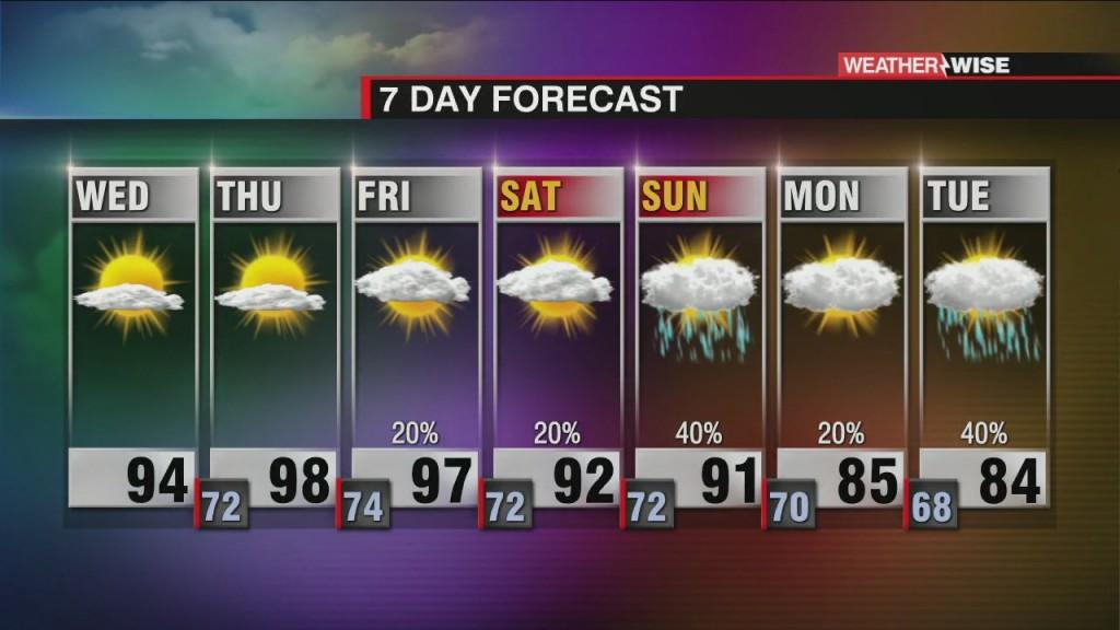 Triple Digit Heat Index To End The Week