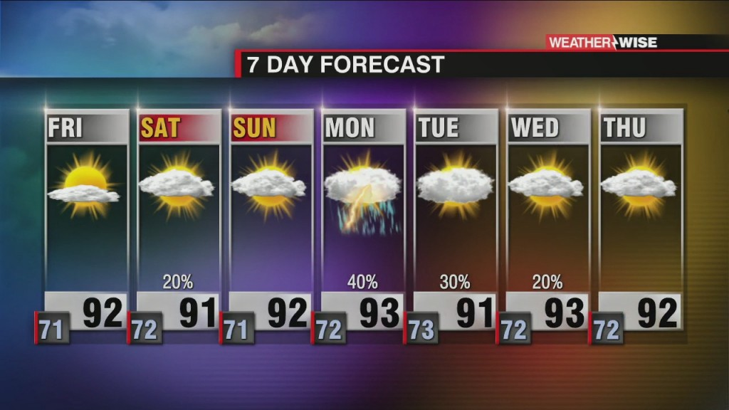 Hot, Humid & Hazy Weather Continues
