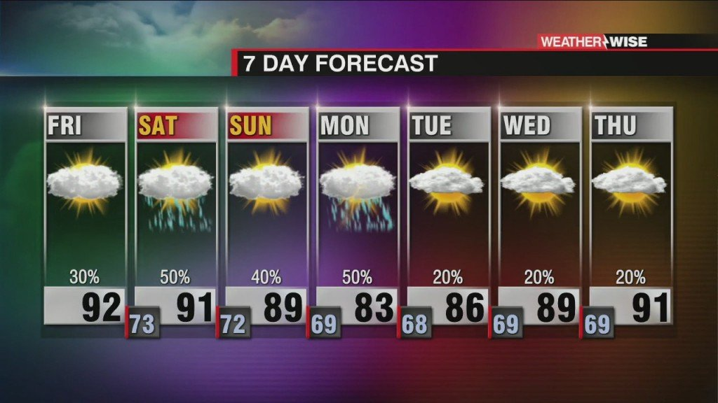Change Coming To This Steamy Forecast