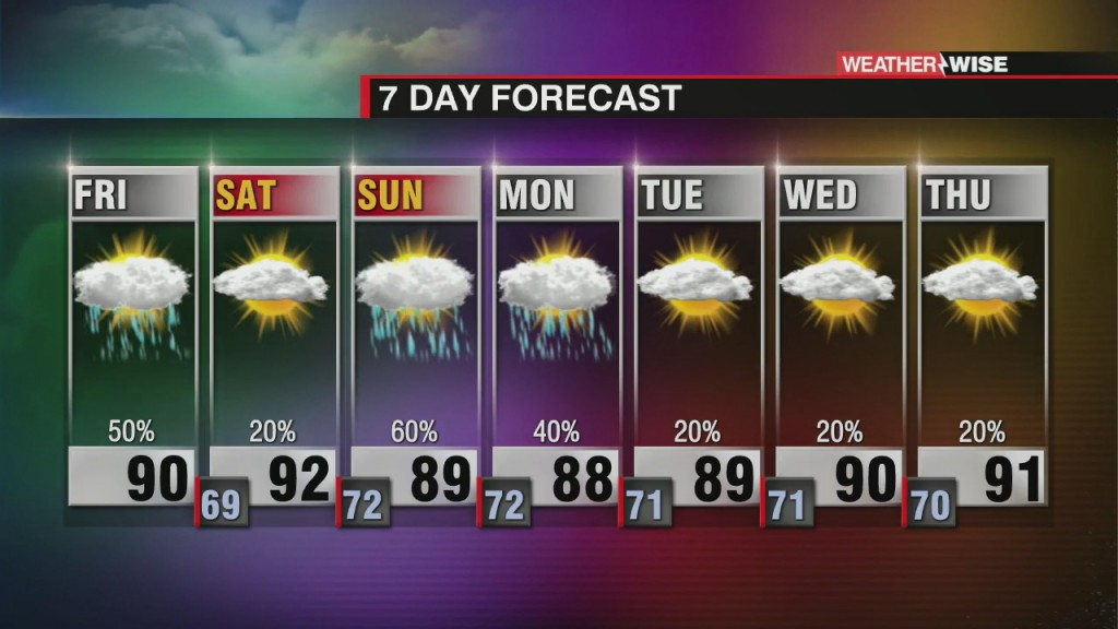 Hot And Sticky Weekend Forecast