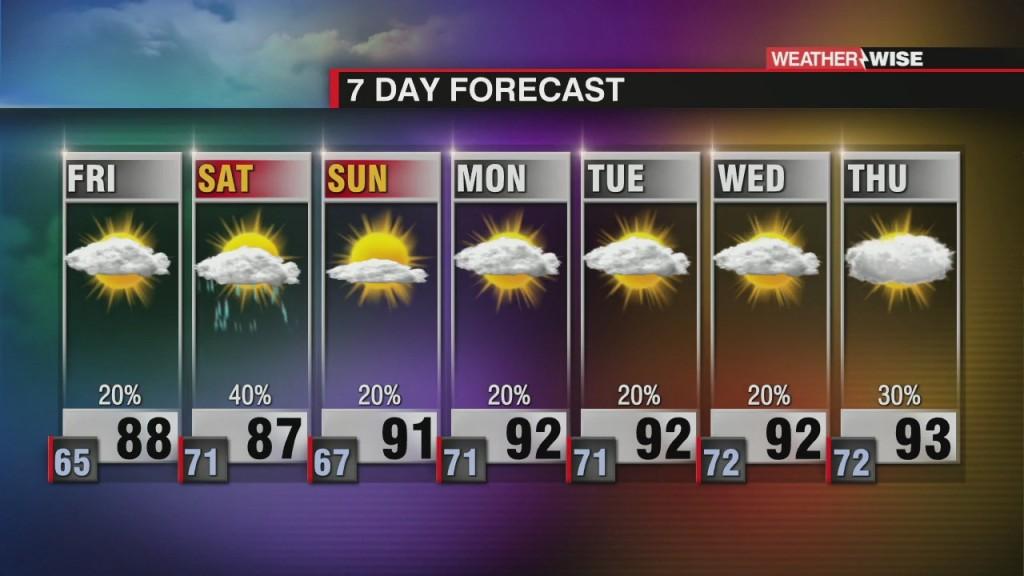 Increasing Temperatures, Humidity & Rain Chances
