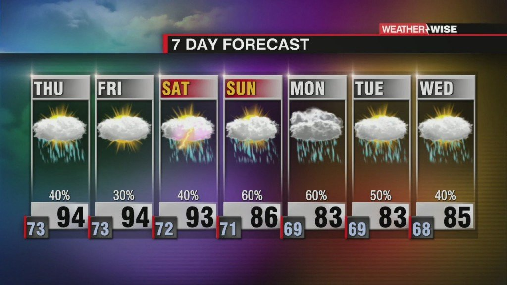 Heat & High Humidity Close Out The Week Ahead Of Increasing Moisture