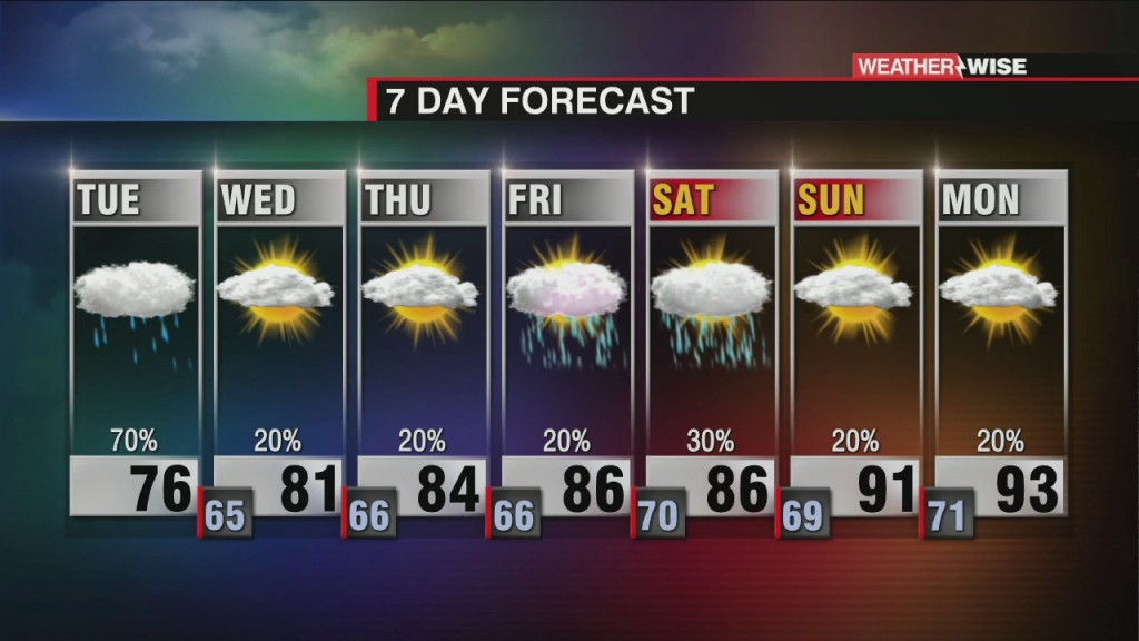 Cooler Week With More Rain