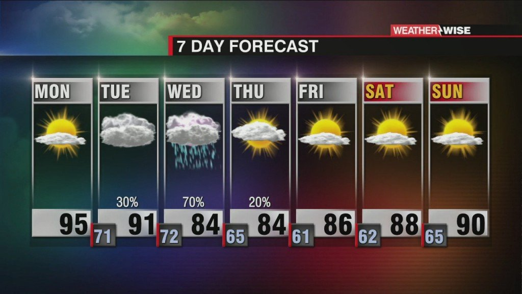 Sweltering Monday Ahead Of Ida's Impacts