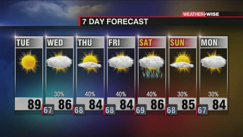 Hot And Dry Today, Rain Chances On The Rise