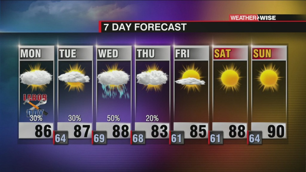 Spotty Showers For Labor Day Monday