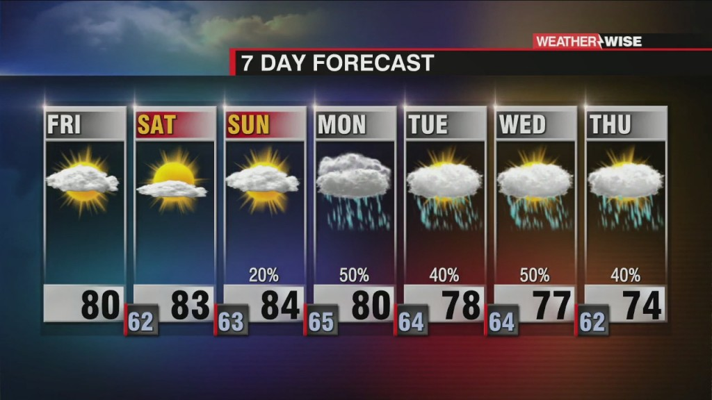 Unsettled Pattern Sets Up Early Next Week