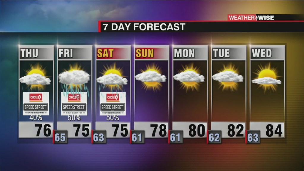 Unsettled Through Saturday