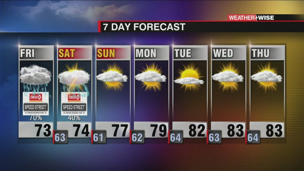 Drying Out By The End Of The Weekend