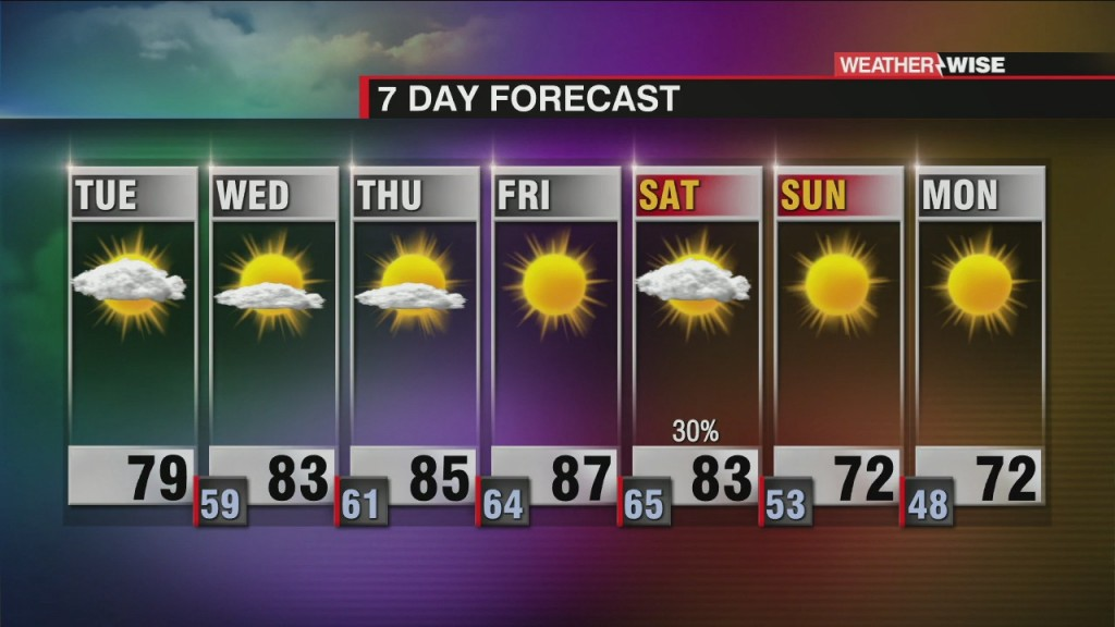 Clouds Clear; Warmer Temps To Come