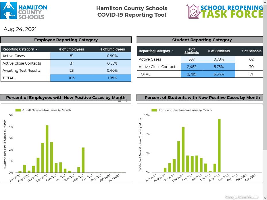Hamilton County Schools COVID 19 Dashboard