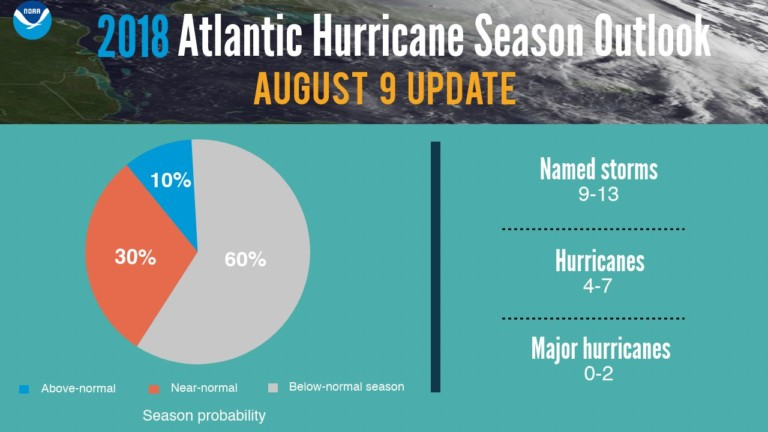 Atlantic Hurricane Season Update What Can We Expect 47abc