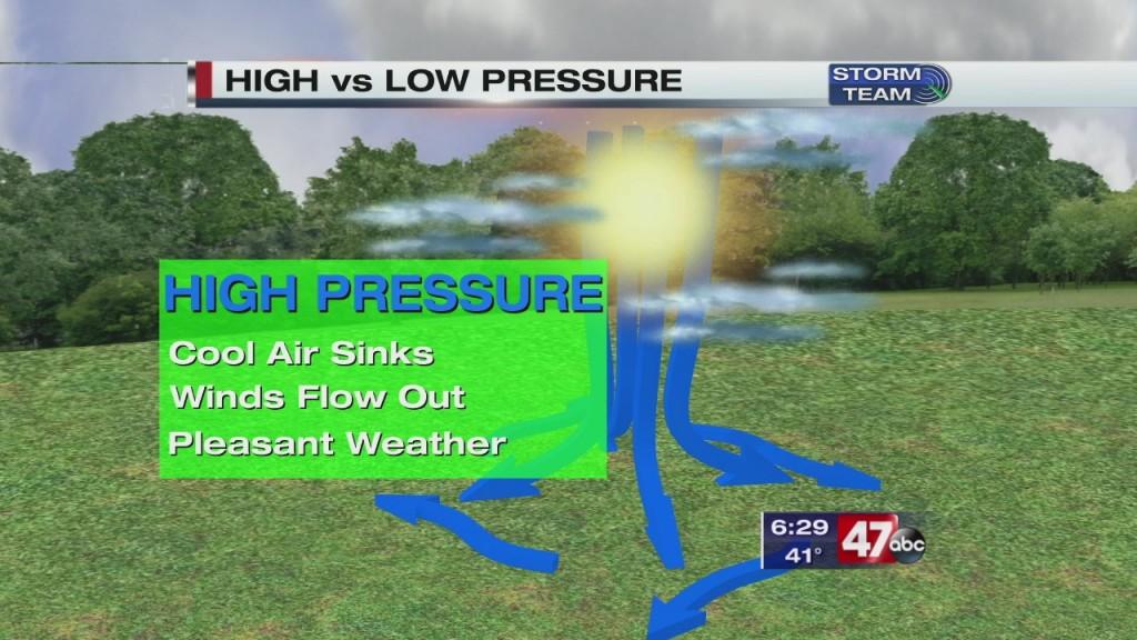 Weather 101: Pressures (3.9.20)