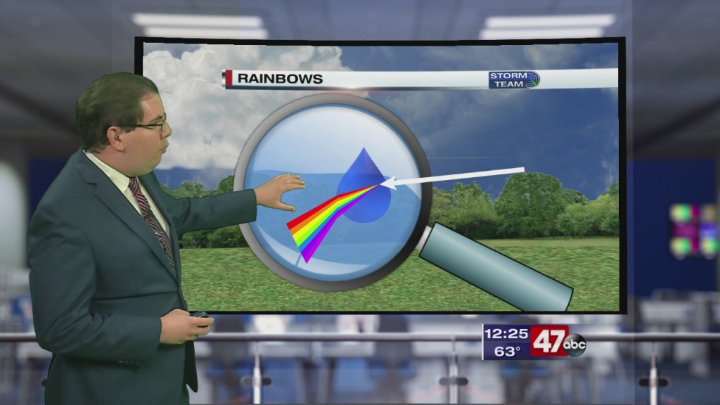 Weather Tidbits: Rainbow