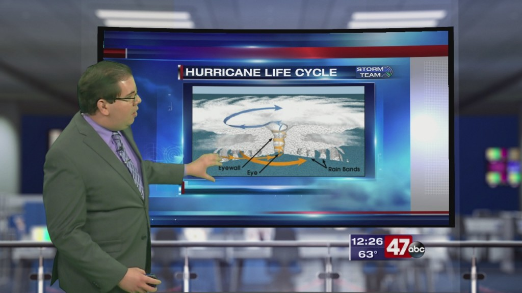 Weather Tidbits: Hurricane Anatomy & Decay