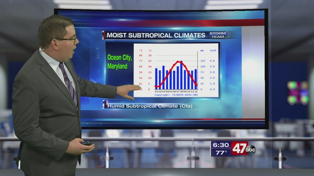 Weather Tidbits:humid Subtropical Climate