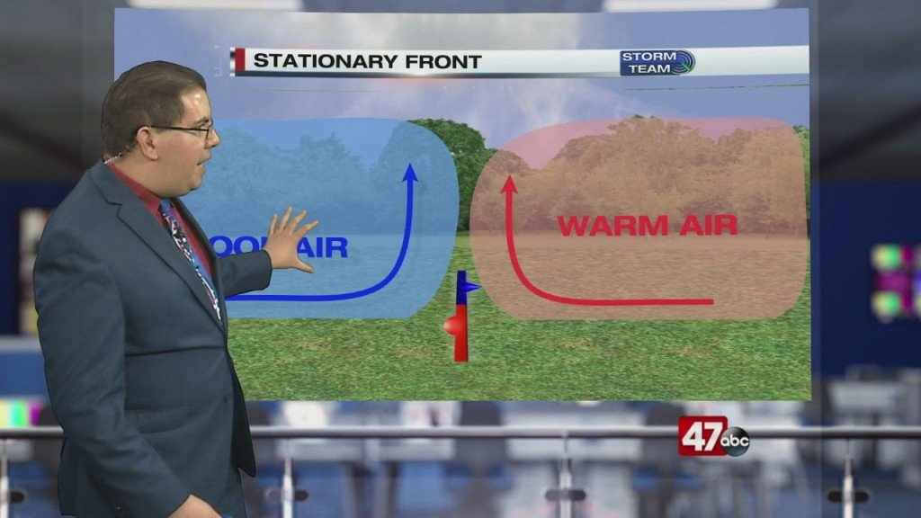 Weather Tidbits: Stationary Front
