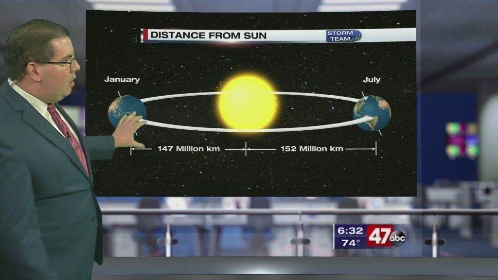 Weather Tidbits: Distance From The Sun
