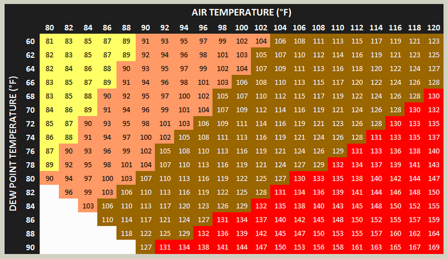 Heat Index Chart Dewpoint