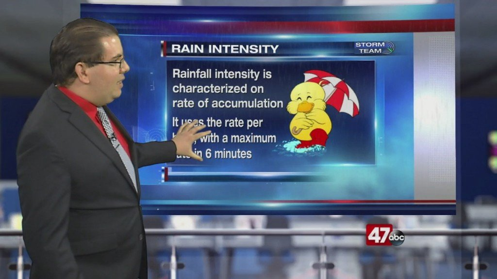 Weather Tidbits: Rain Intensity