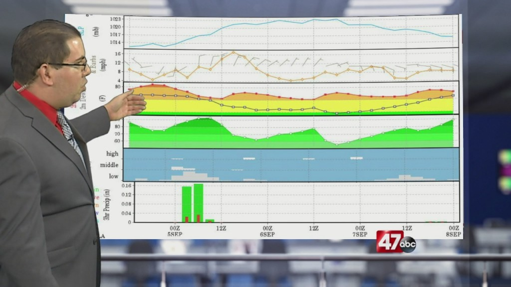 Weather Tidbits: Meteogram