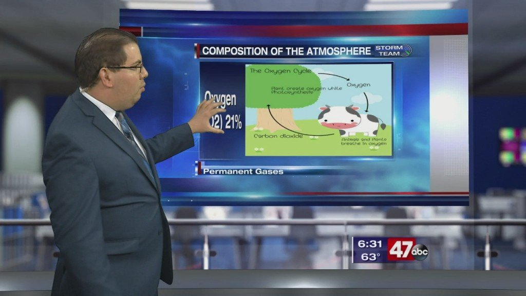 Weather Tidbits: Composition Of The Atmosphere 1