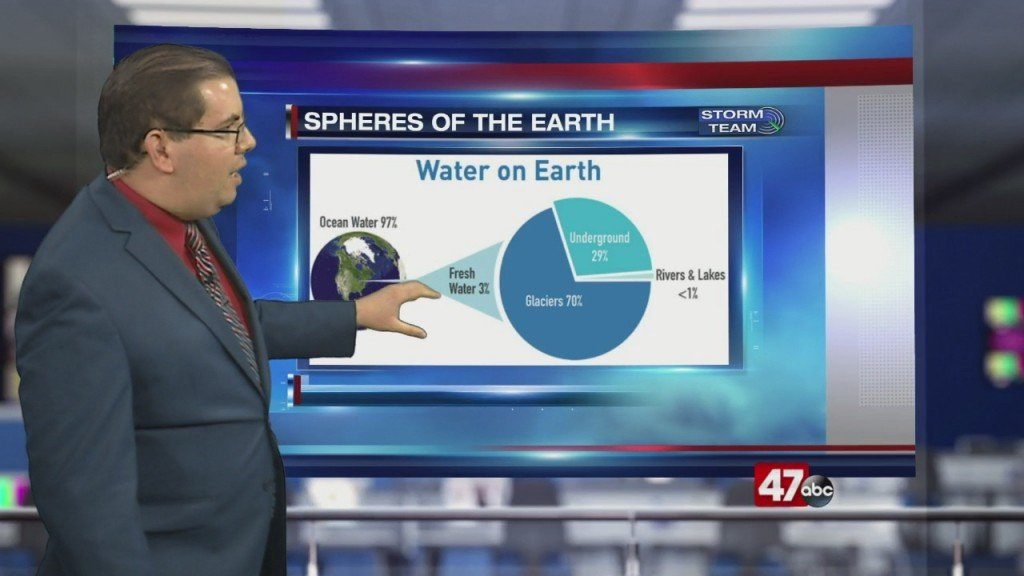 Weather Tidbits: Earth's Four Spheres