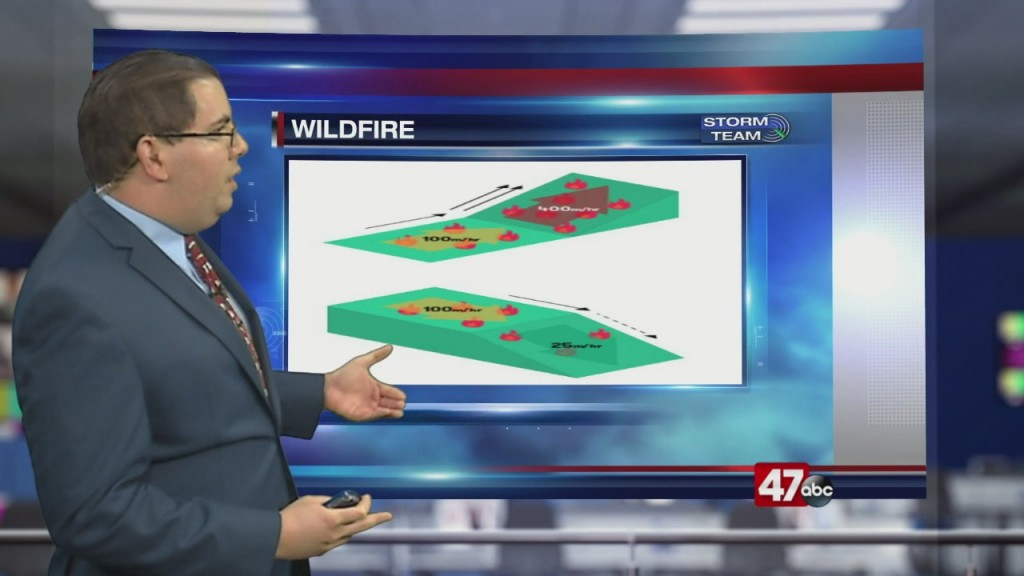 Weather Tidbits: Wildfires