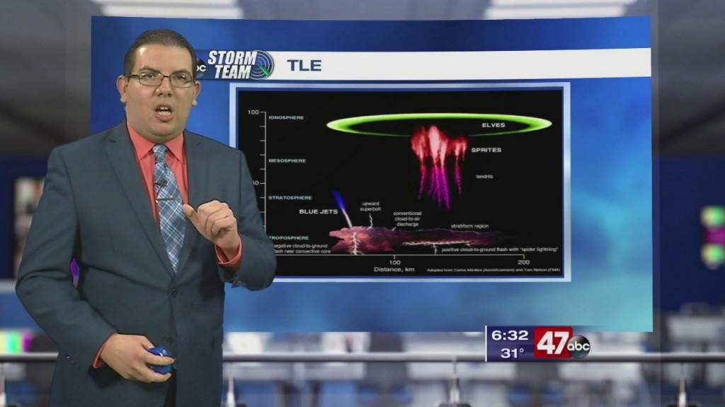 Weather Tidbits: Tle