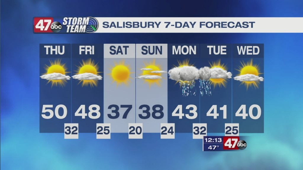 Afternoon Forecast 1.21.21