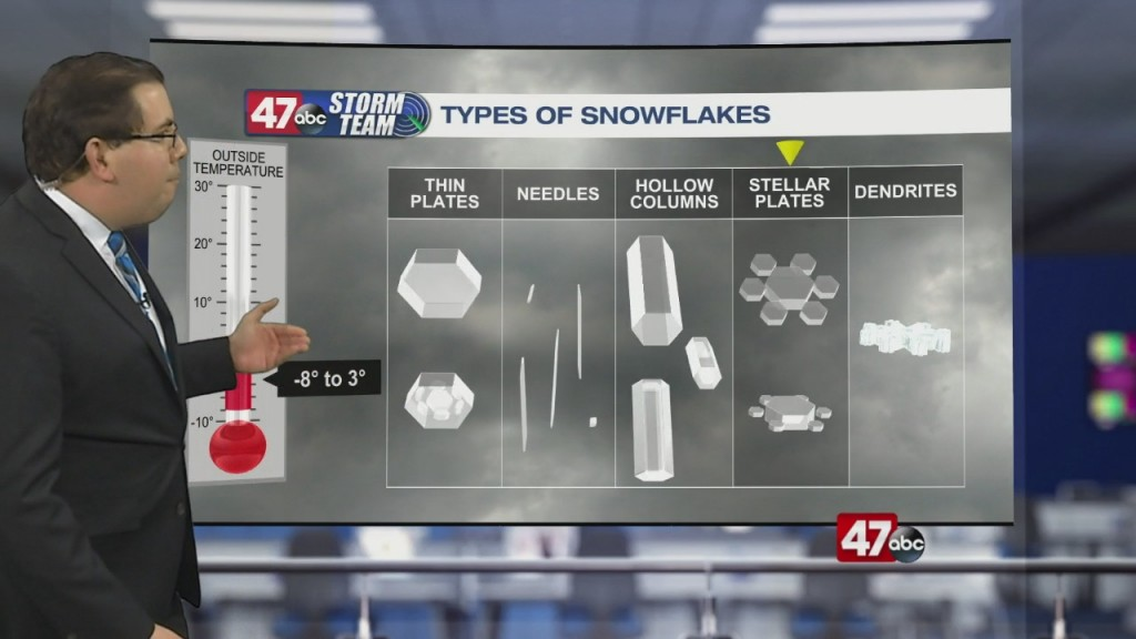 Weather Tidbits: Snowflake Classification