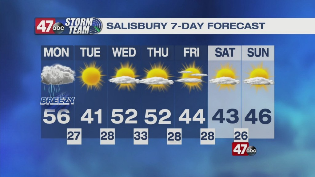 Afternoon Forecast 3.1.21