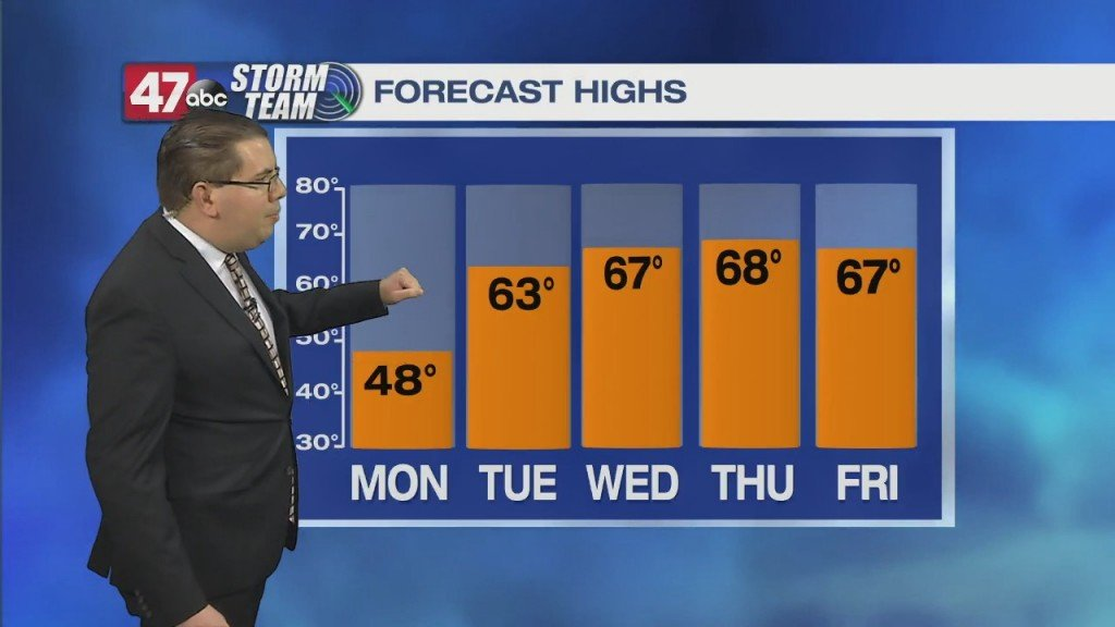 Evening Forecast Video 3.7.21