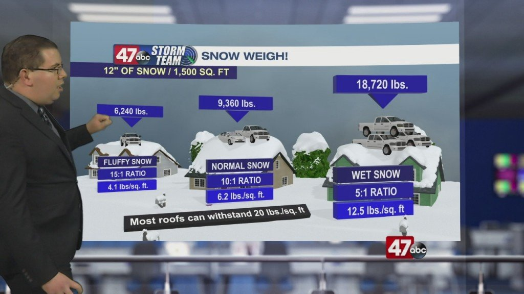 Weather Tidbits: Weight Of Snow