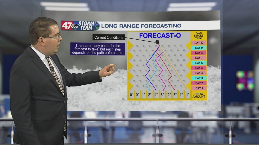 Weather Tidbits: Long Range Forecasting
