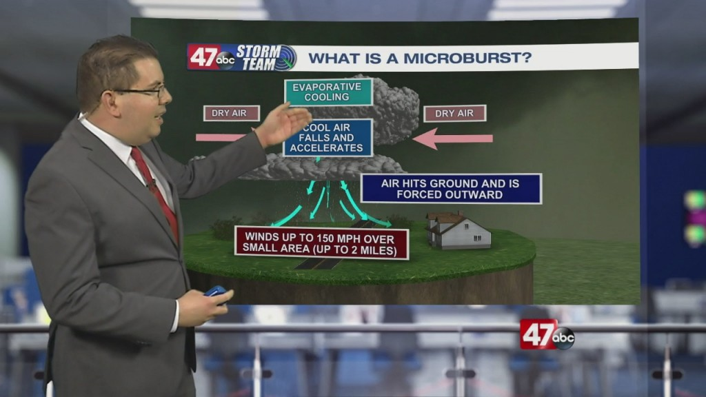 Weather Tidbits: Microburst
