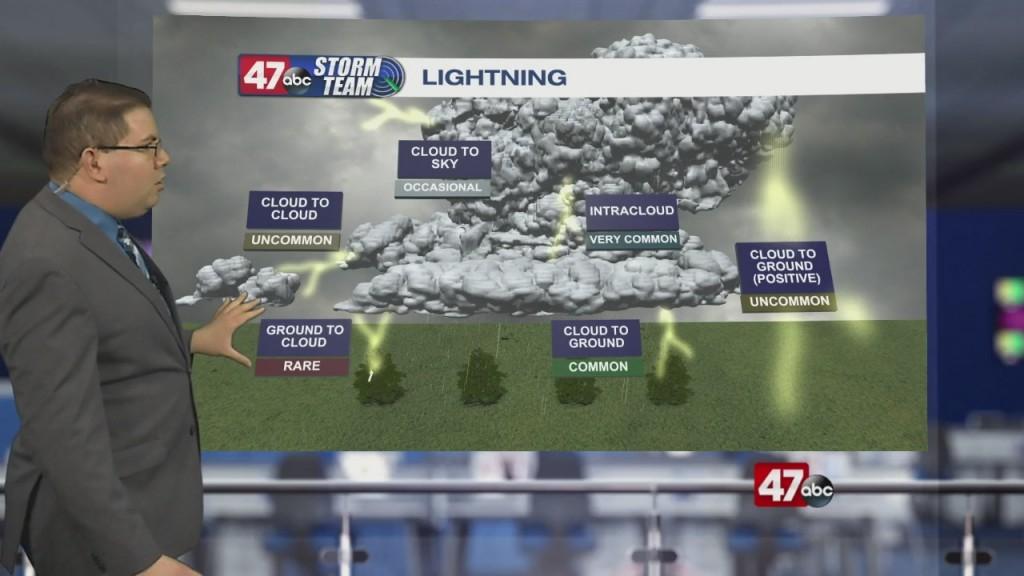 Weather Tidbits: Lightining Formation & Types