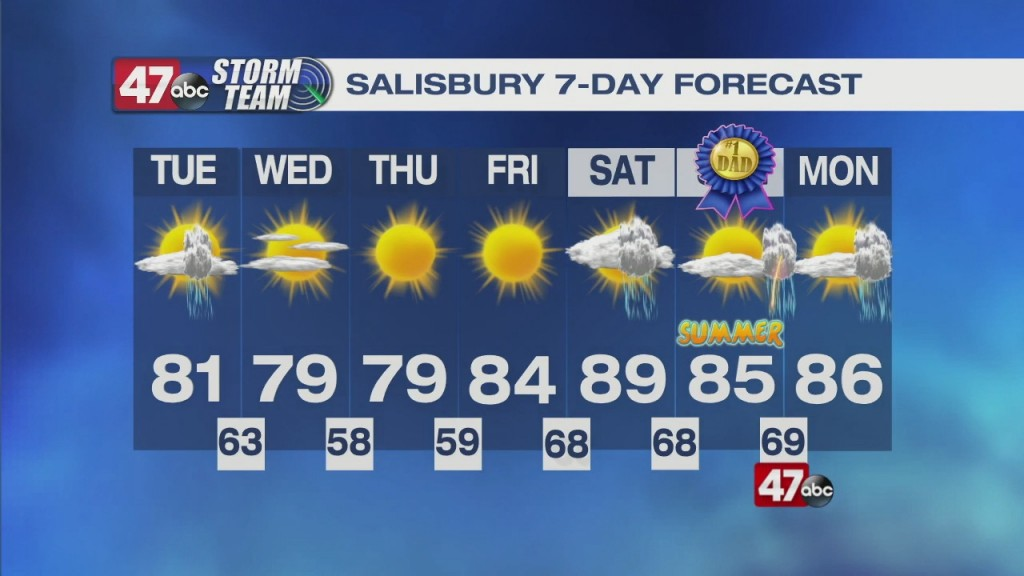 Afternoon Forecast 6.15.21