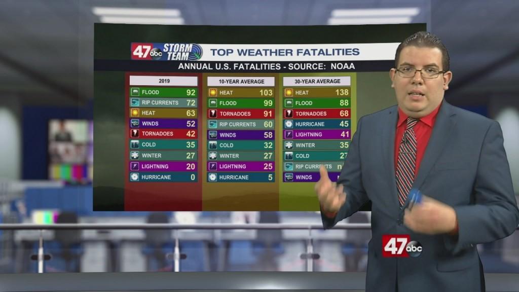 Weather Tidbits: Weather Fatalities