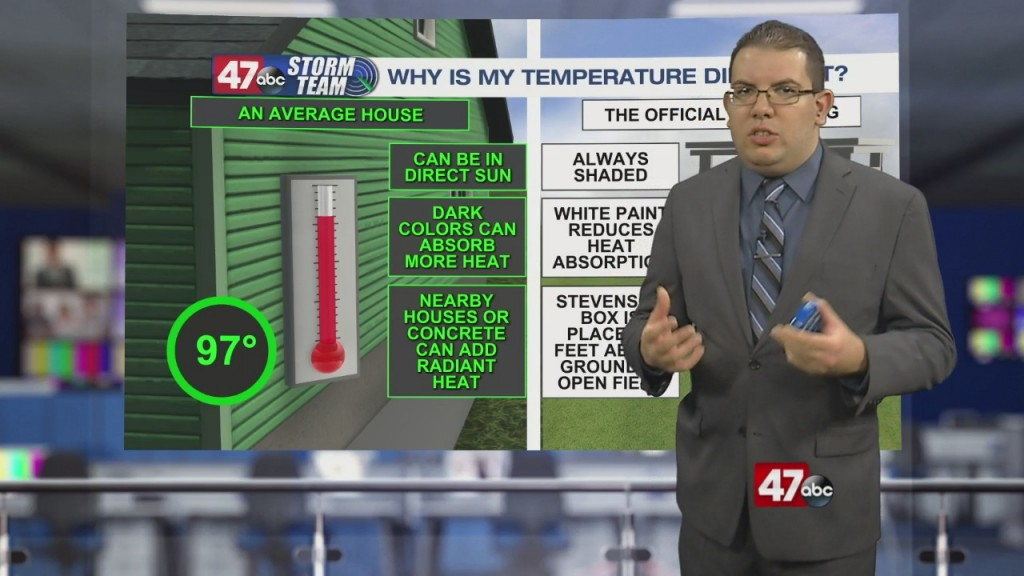 Weather Tidbits: Measuring Temperature