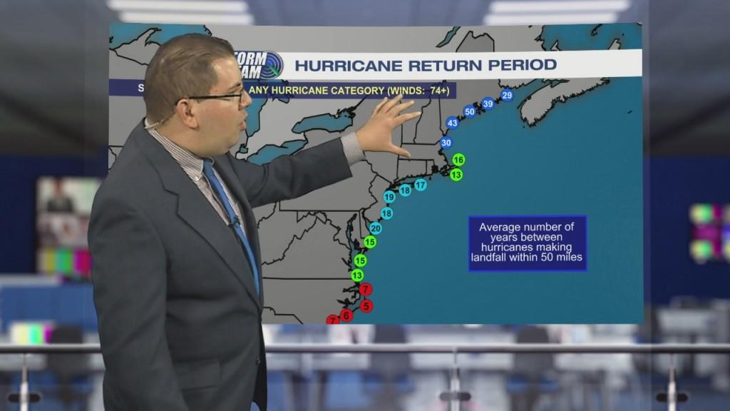 Weather Tidbits: Hurricane Return Period