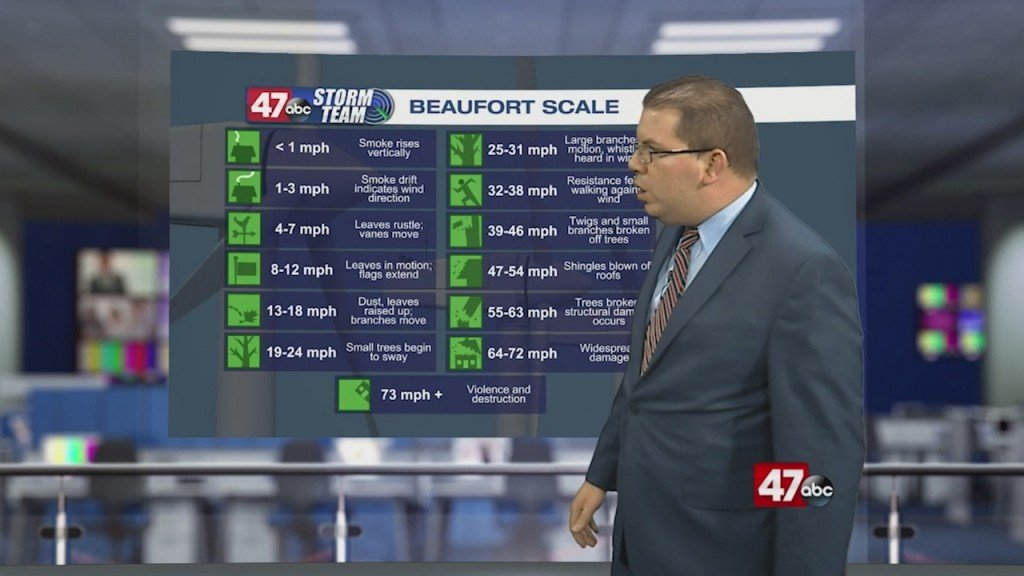 Weather Tidbits:beaufort Scale On Land