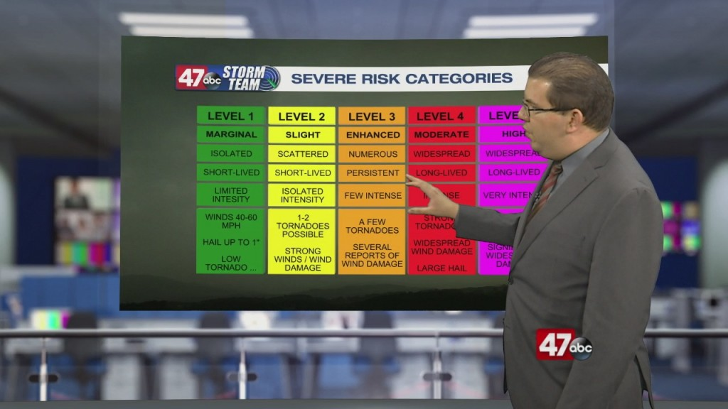 Weather Tidbits: Severe Risk Categories