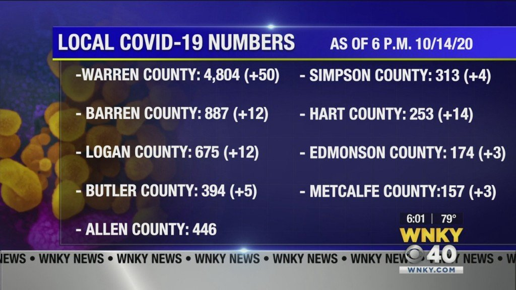 Wednesday Update: Coronavirus Numbers In South Central Kentucky